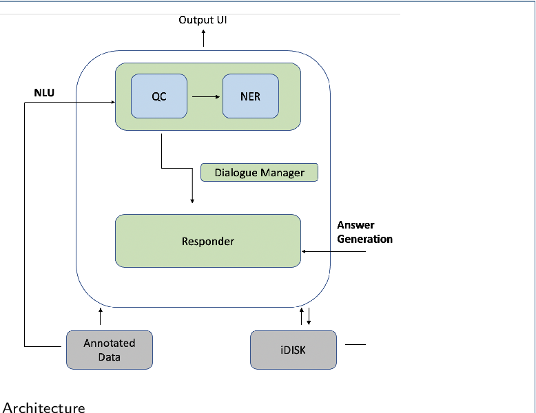 Figure 1 for A Conversational Agent System for Dietary Supplements Use
