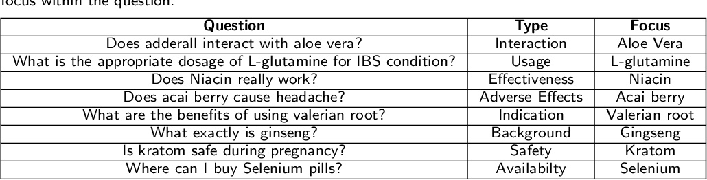 Figure 2 for A Conversational Agent System for Dietary Supplements Use
