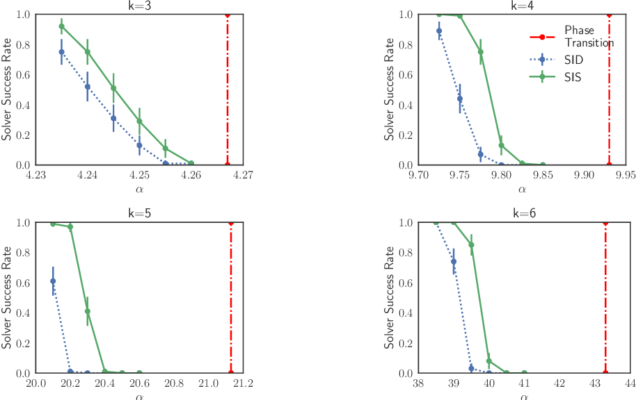 Figure 2 for Streamlining Variational Inference for Constraint Satisfaction Problems