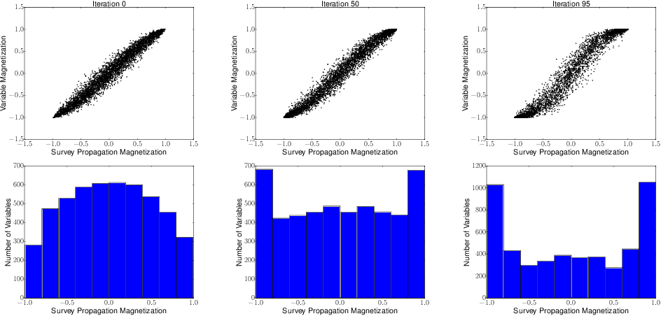Figure 4 for Streamlining Variational Inference for Constraint Satisfaction Problems