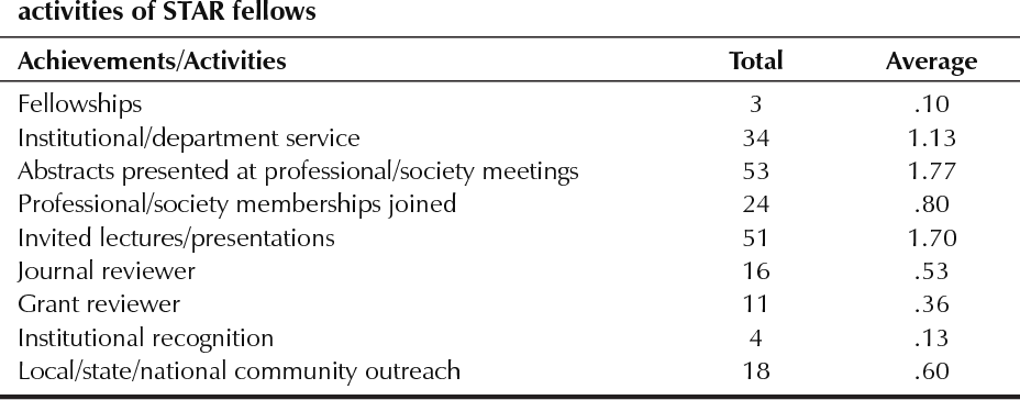 Table 3 from Implementation of The Steps Toward Academic
