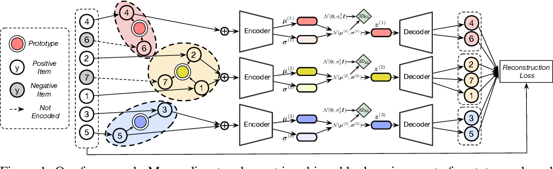 Figure 1 for Learning Disentangled Representations for Recommendation
