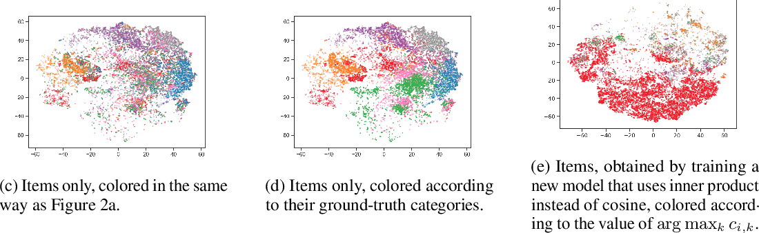 Figure 3 for Learning Disentangled Representations for Recommendation