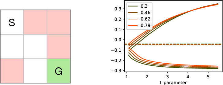 Figure 2 for Confounding-Robust Policy Evaluation in Infinite-Horizon Reinforcement Learning