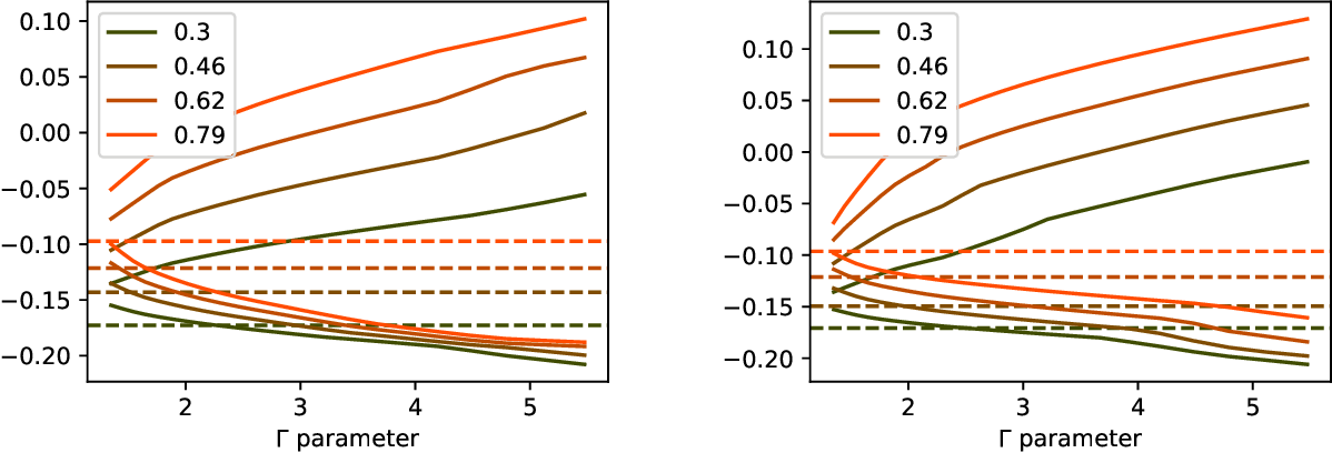 Figure 4 for Confounding-Robust Policy Evaluation in Infinite-Horizon Reinforcement Learning