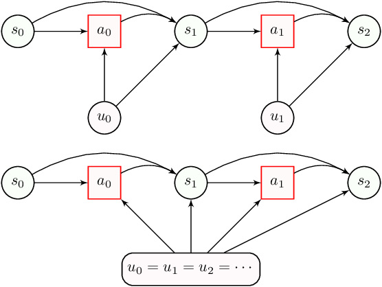 Figure 1 for Confounding-Robust Policy Evaluation in Infinite-Horizon Reinforcement Learning