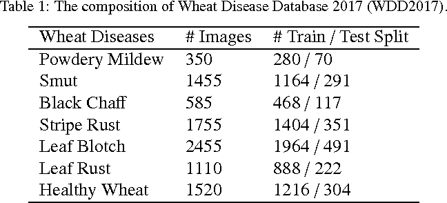 Figure 2 for An In-field Automatic Wheat Disease Diagnosis System