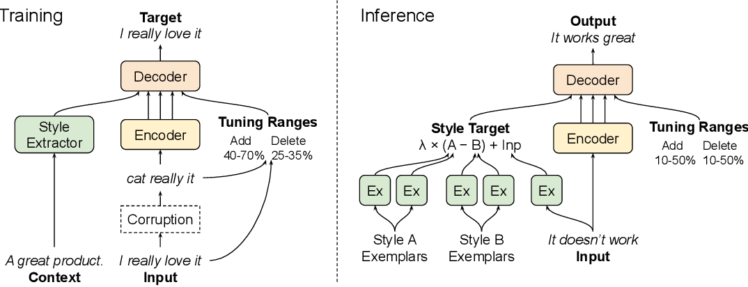 Figure 1 for TextSETTR: Label-Free Text Style Extraction and Tunable Targeted Restyling