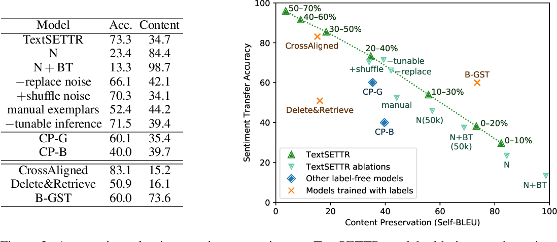 Figure 3 for TextSETTR: Label-Free Text Style Extraction and Tunable Targeted Restyling
