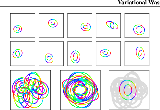 Figure 1 for Variational Wasserstein Barycenters for Geometric Clustering