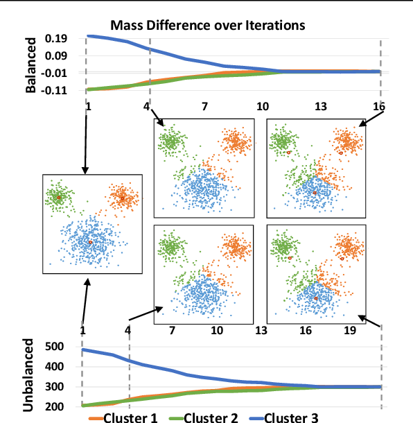 Figure 4 for Variational Wasserstein Barycenters for Geometric Clustering