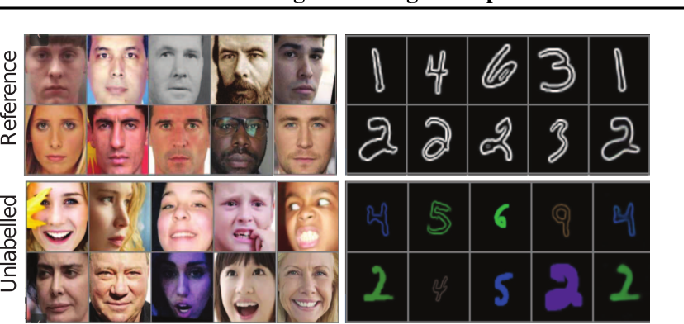 Figure 1 for Learning Disentangled Representations with Reference-Based Variational Autoencoders