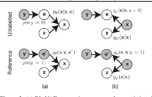 Figure 3 for Learning Disentangled Representations with Reference-Based Variational Autoencoders