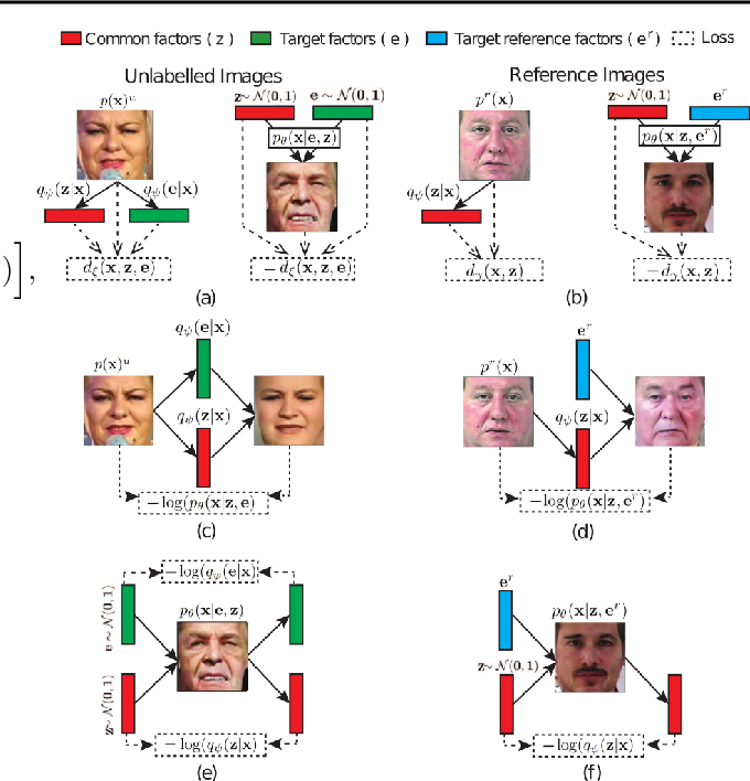 Figure 4 for Learning Disentangled Representations with Reference-Based Variational Autoencoders