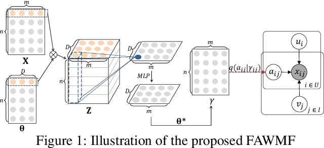 Figure 1 for Fast Adaptively Weighted Matrix Factorization for Recommendation with Implicit Feedback