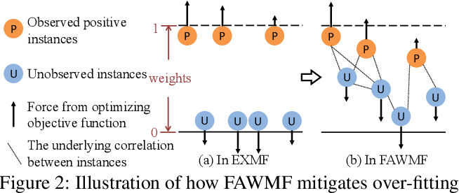 Figure 3 for Fast Adaptively Weighted Matrix Factorization for Recommendation with Implicit Feedback