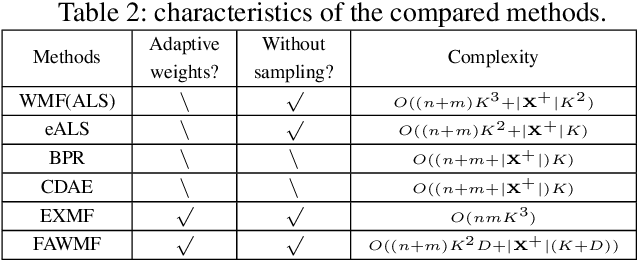 Figure 4 for Fast Adaptively Weighted Matrix Factorization for Recommendation with Implicit Feedback