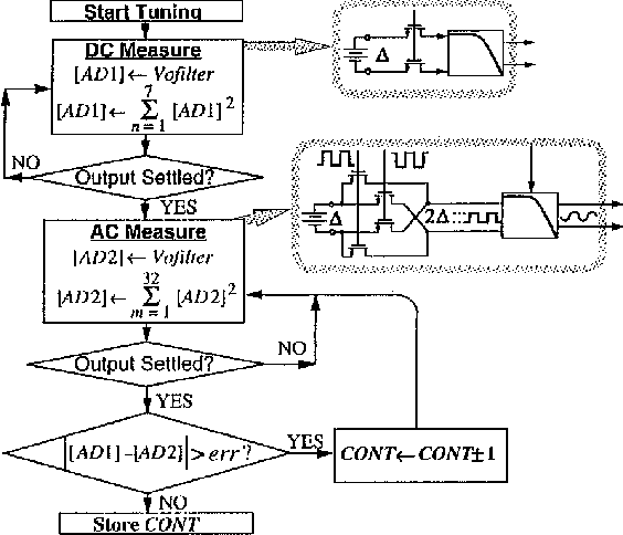 Baseband filters for IS-95 CDMA receiver applications