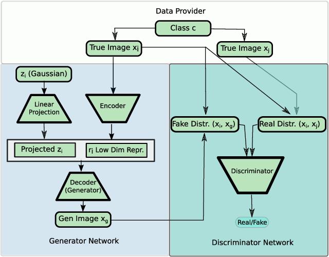 Figure 4 for Data Augmentation Generative Adversarial Networks