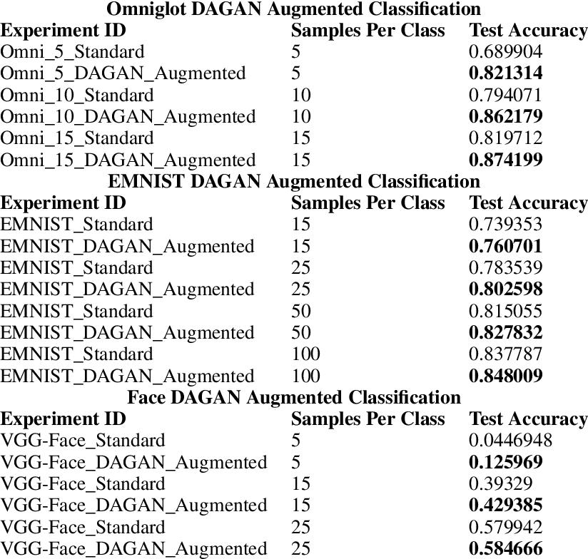 Figure 2 for Data Augmentation Generative Adversarial Networks