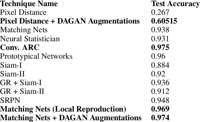 Figure 3 for Data Augmentation Generative Adversarial Networks