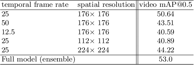 Figure 4 for Spatio-Temporal Action Detection with Multi-Object Interaction