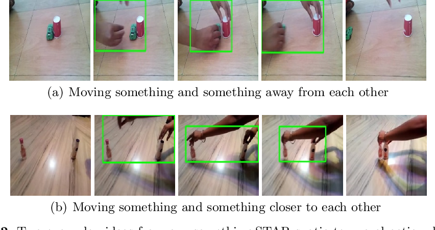 Figure 2 for Spatio-Temporal Action Detection with Multi-Object Interaction