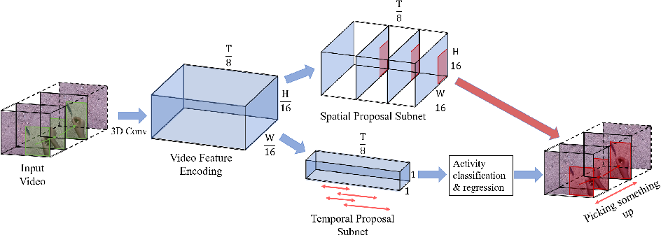 Figure 3 for Spatio-Temporal Action Detection with Multi-Object Interaction