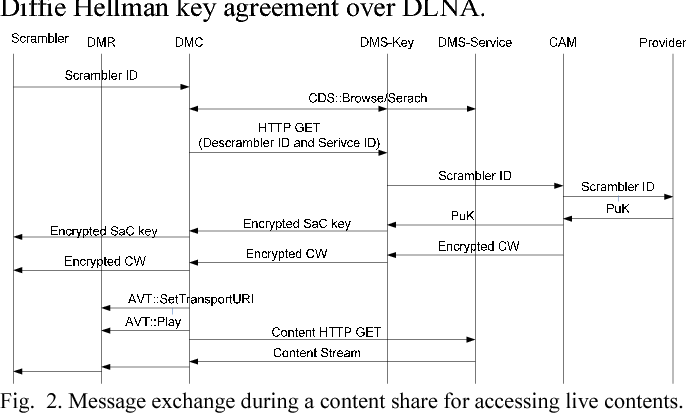 Figure 2 from Extended DLNA protocol: Sharing protected pay TV