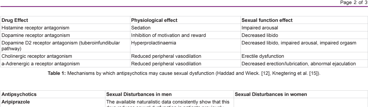 Table 1: Mechanisms by which antipsychotics may cause sexual dysfunction (Haddad and Wieck. [12], Knegtering et al. [15]).