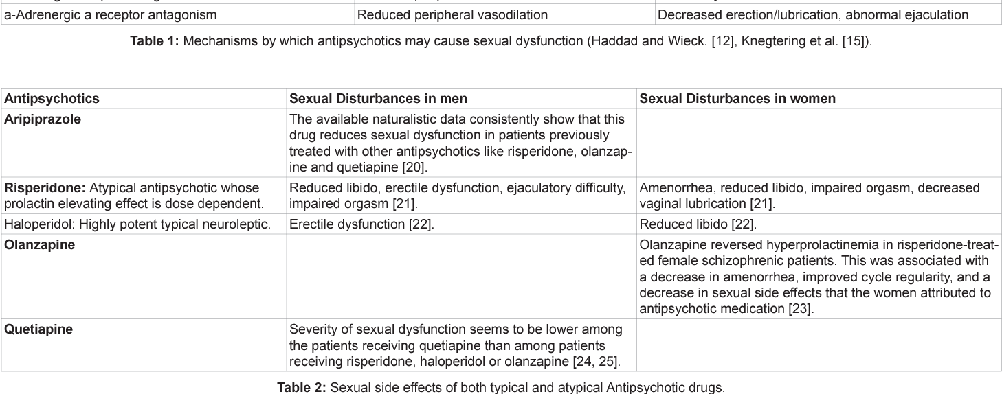 Table 2: Sexual side effects of both typical and atypical Antipsychotic drugs.