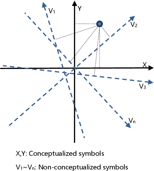 Figure 1 for AI Centered on Scene Fitting and Dynamic Cognitive Network