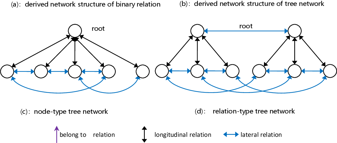 Figure 2 for AI Centered on Scene Fitting and Dynamic Cognitive Network