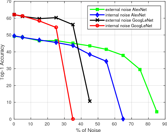 Figure 3 for Learning Deep Visual Object Models From Noisy Web Data: How to Make it Work