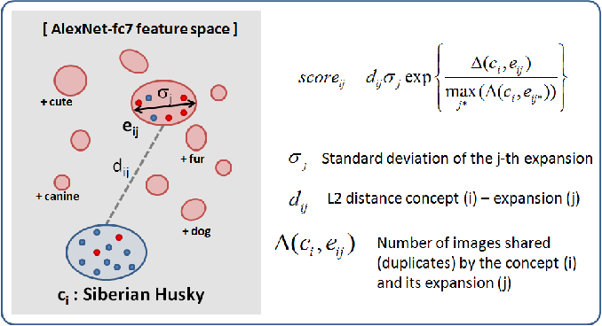 Figure 4 for Learning Deep Visual Object Models From Noisy Web Data: How to Make it Work