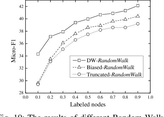 Figure 2 for Network Embedding via Deep Prediction Model