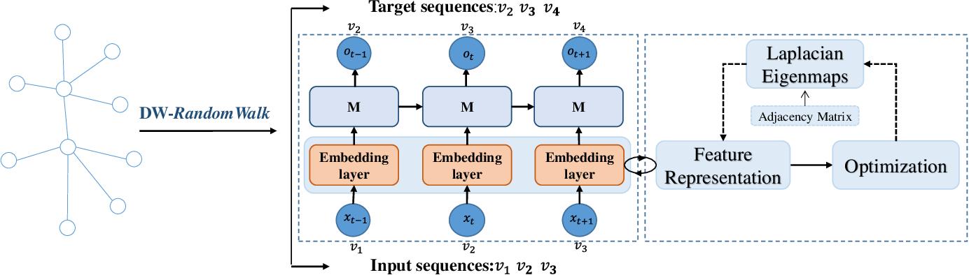 Figure 1 for Network Embedding via Deep Prediction Model