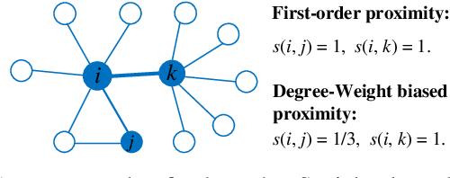 Figure 3 for Network Embedding via Deep Prediction Model