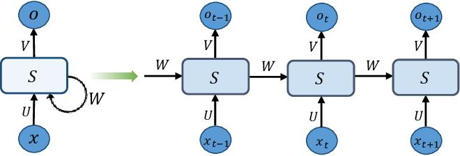 Figure 4 for Network Embedding via Deep Prediction Model