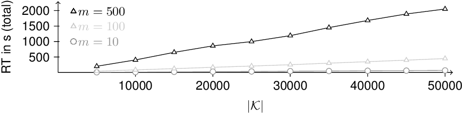 Figure 3 for Towards Large-scale Inconsistency Measurement