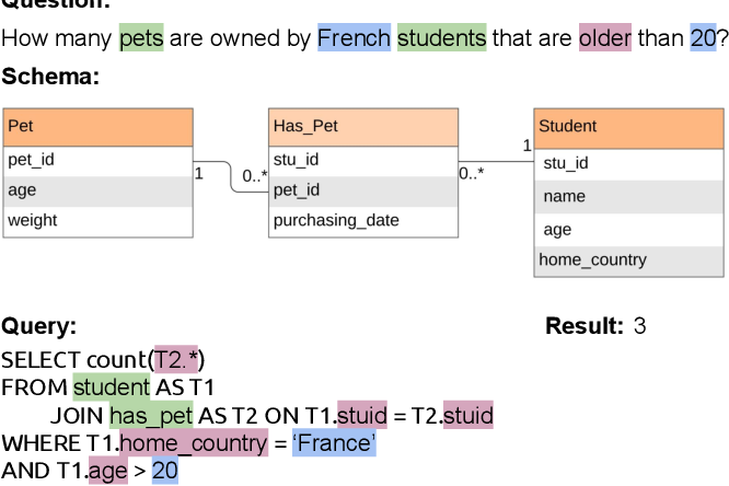 Figure 1 for ValueNet: A Neural Text-to-SQL Architecture Incorporating Values
