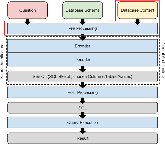 Figure 4 for ValueNet: A Neural Text-to-SQL Architecture Incorporating Values