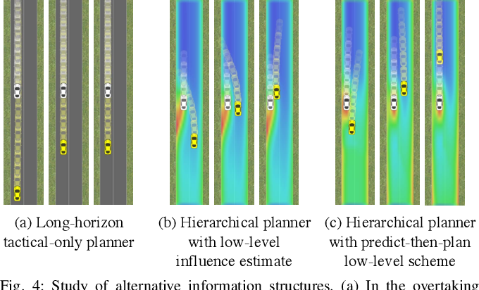 Figure 4 for Hierarchical Game-Theoretic Planning for Autonomous Vehicles