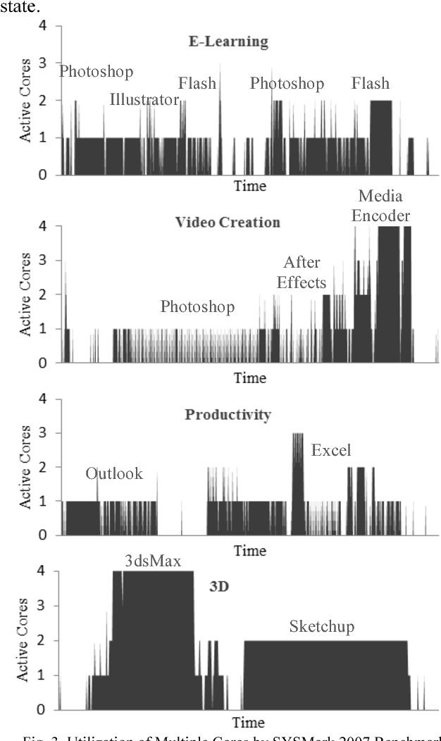 Figure 3 from Core-Level Activity Prediction for Multicore Power