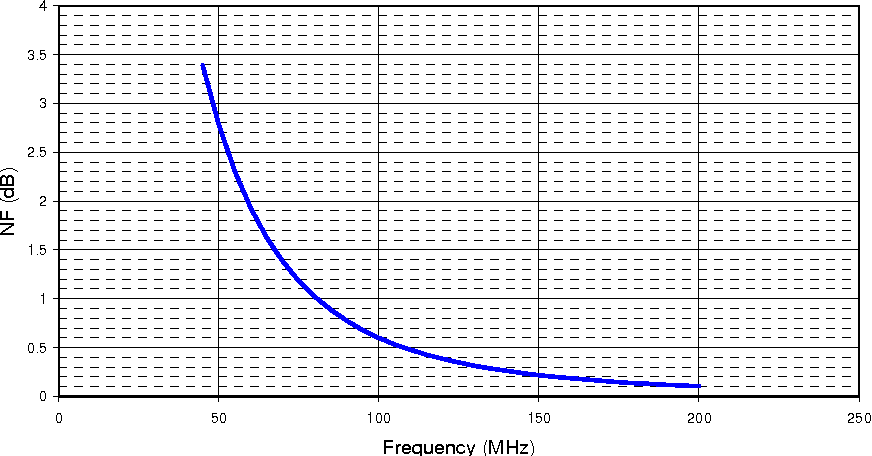 Fig. 2. Receiver system noise figure requirement for the equivalent system noise temperature not to exceed 10% of the sky temperature.