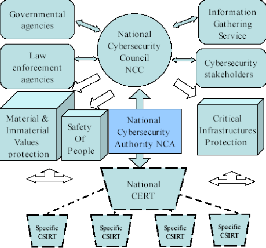 Figure 2 from NCSec: a national cyber security referential
