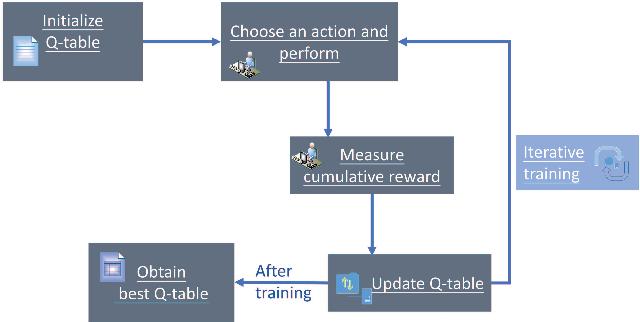Figure 1 for Auto-CASH: Autonomous Classification Algorithm Selection with Deep Q-Network
