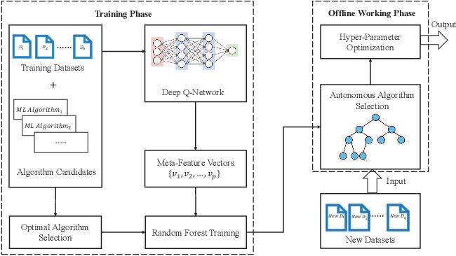 Figure 3 for Auto-CASH: Autonomous Classification Algorithm Selection with Deep Q-Network