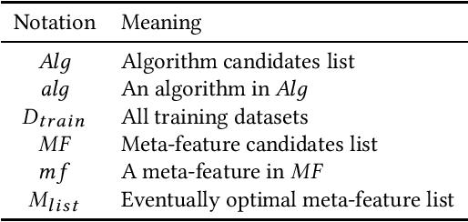 Figure 2 for Auto-CASH: Autonomous Classification Algorithm Selection with Deep Q-Network