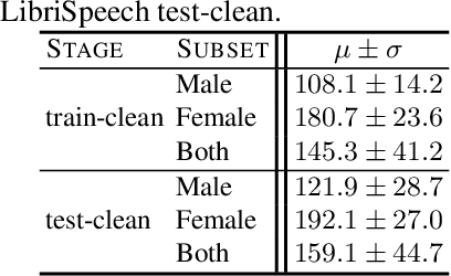 Figure 1 for Understanding the Tradeoffs in Client-Side Privacy for Speech Recognition